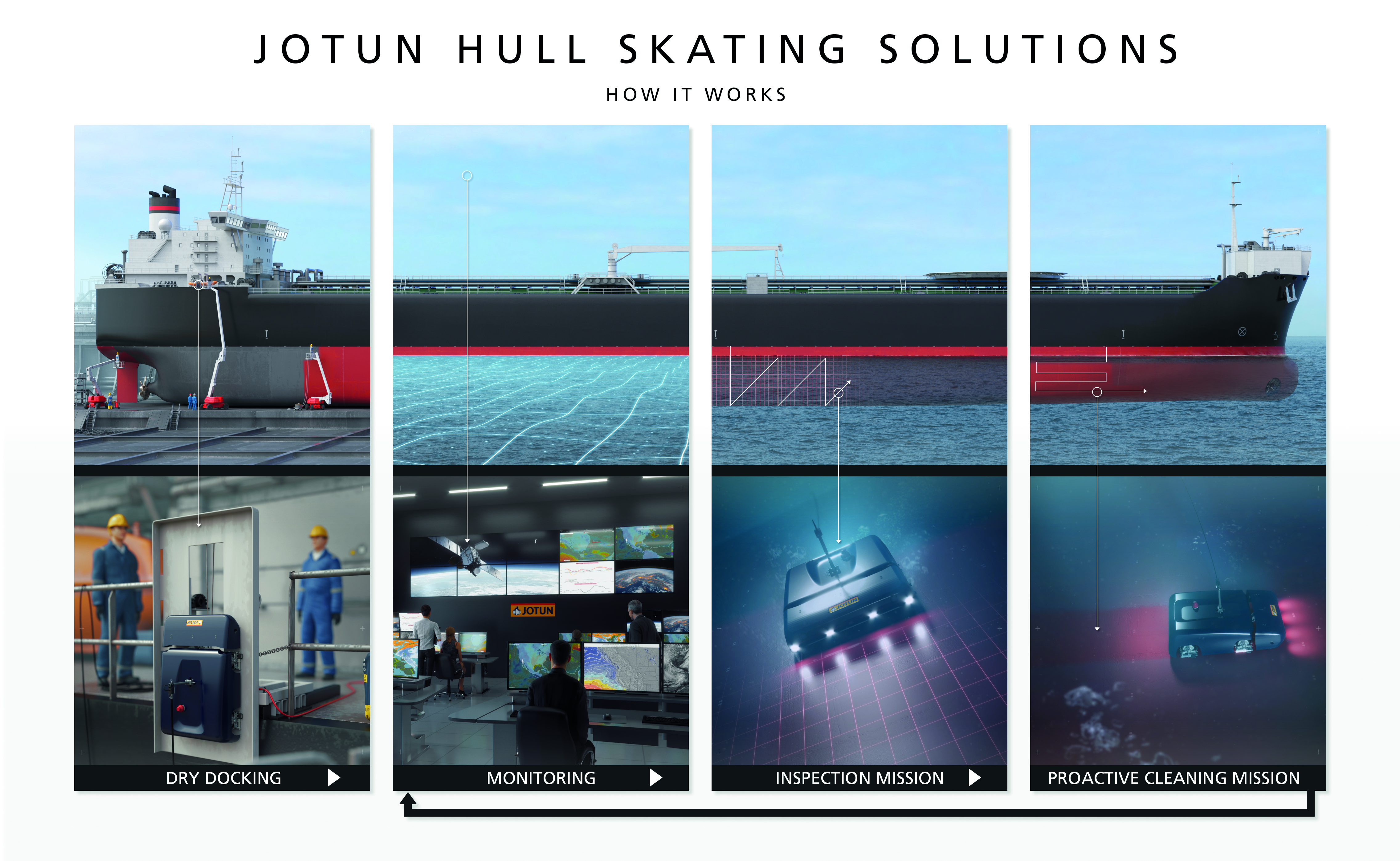 Hull skater how does it work