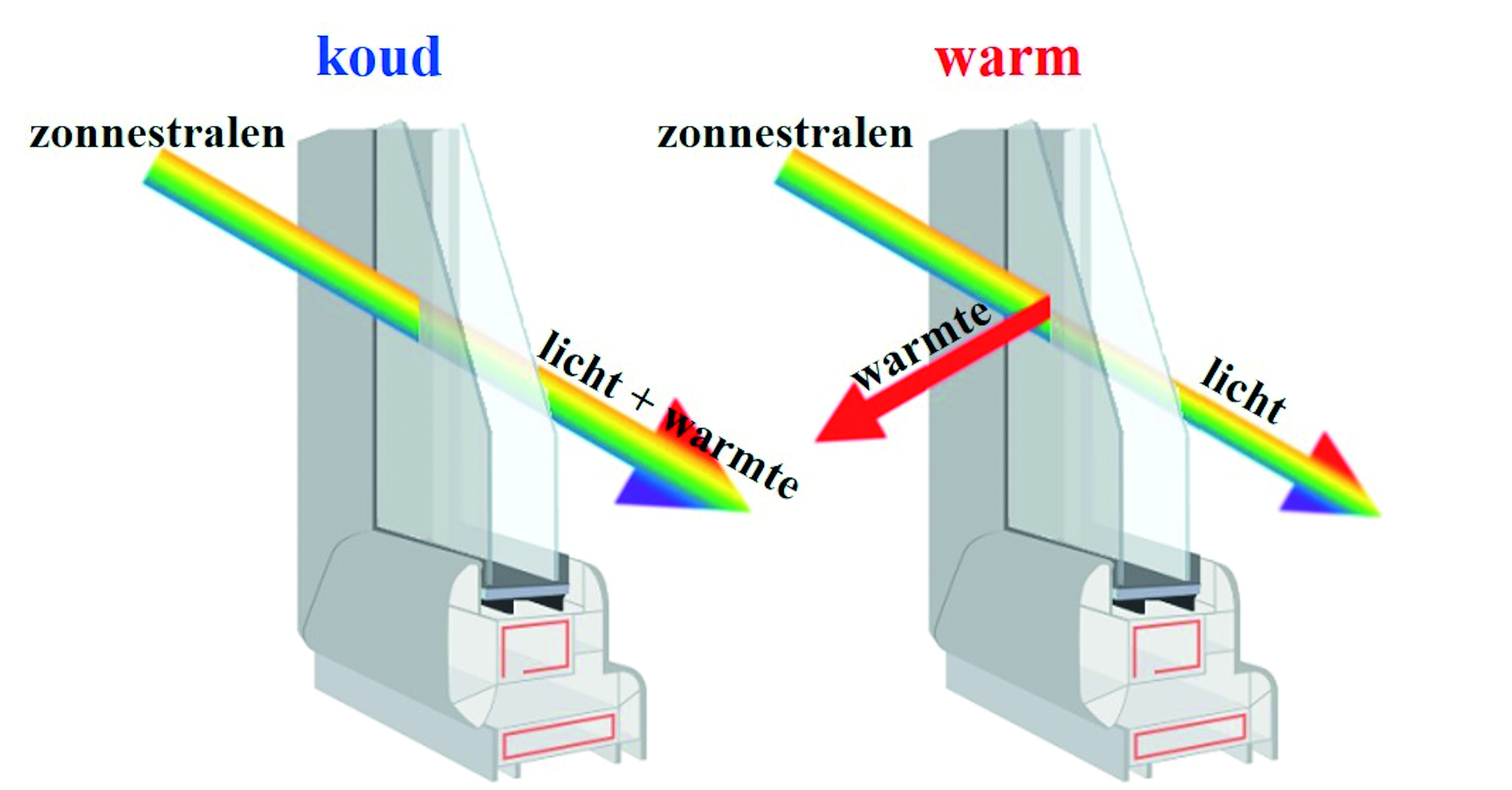 Thermochromic Window